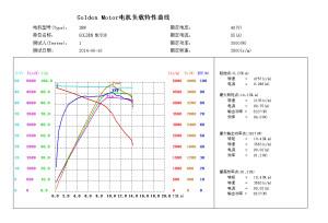 3kw-48V Curve
