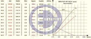 HPM5kW 48Vchar